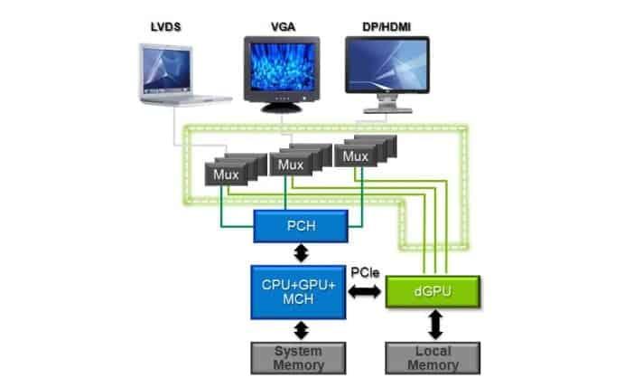 NVIDIA Optimus 技术原理
