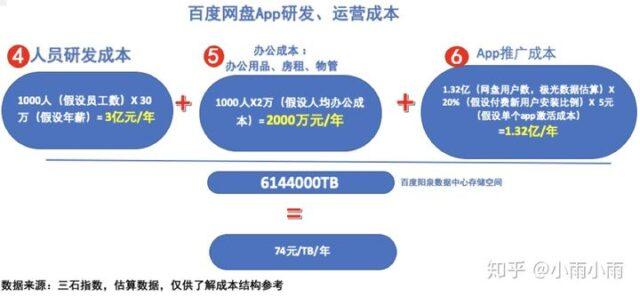 百度网盘APP研发、运营成本